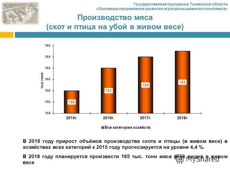 Производство мяса (скот и птица на убой в живом весе) В 2018 году прирост объёмов производства скота и птицы (в живом весе) в хозяйствах всех категорий к 2015 году прогнозируется на уровне 4,4 %. В 2018 году планируется произвести 165 тыс. тонн мяса