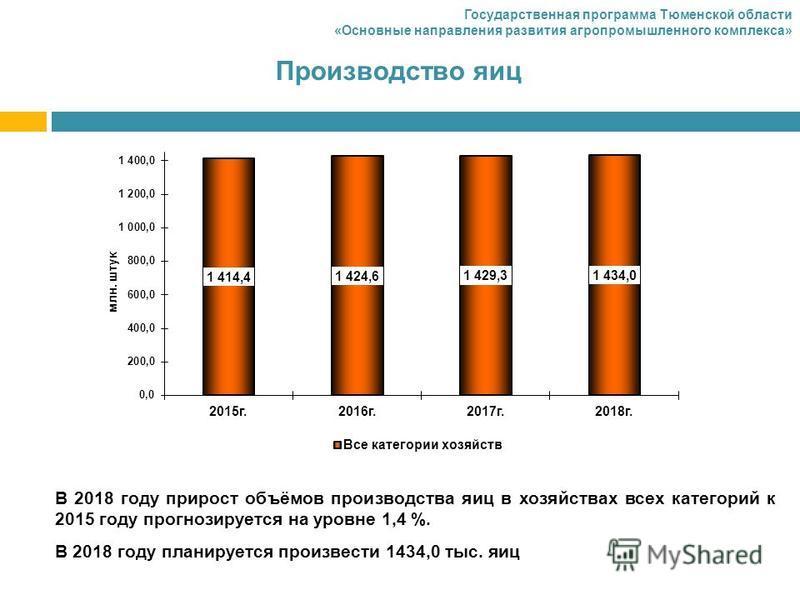 Производство яиц В 2018 году прирост объёмов производства яиц в хозяйствах всех категорий к 2015 году прогнозируется на уровне 1,4 %. В 2018 году планируется произвести 1434,0 тыс. яиц Государственная программа Тюменской области «Основные направления