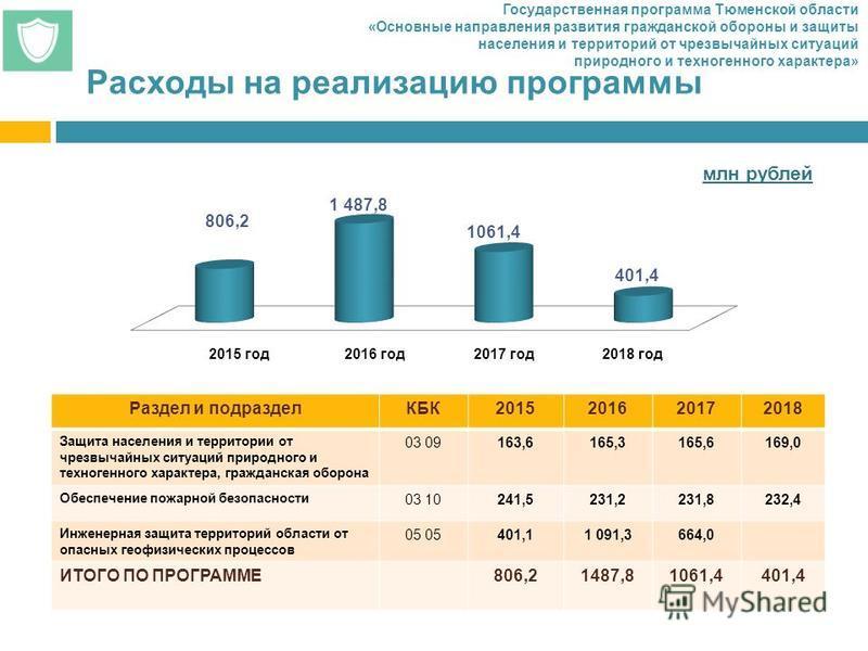 Расходы на реализацию программы 2015 год 2016 год 2017 год 2018 год млн рублей Раздел и подразделКБК2015201620172018 Защита населения и территории от чрезвычайных ситуаций природного и техногенного характера, гражданская оборона 03 09163,6165,3165,61