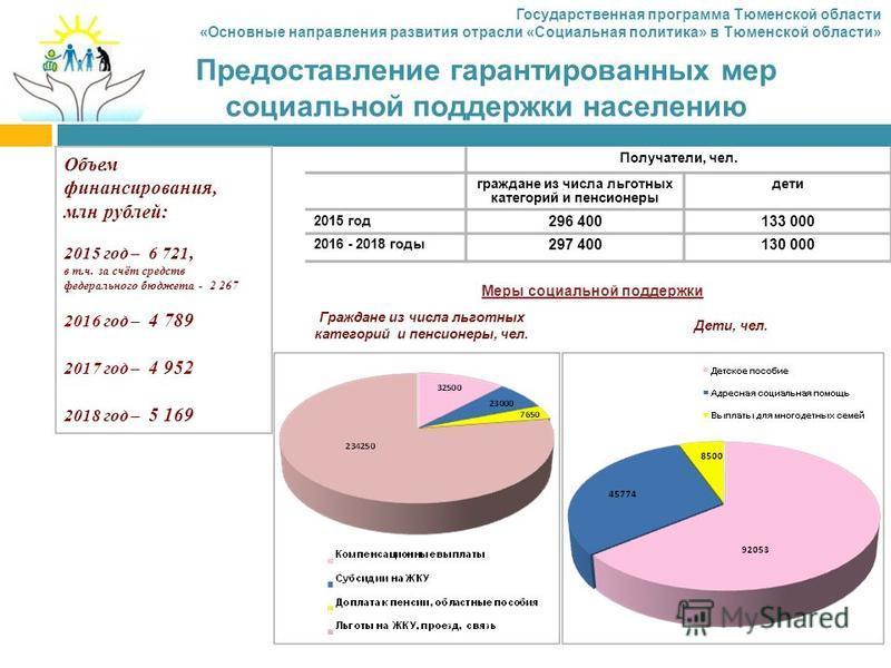 Объем финансирования, млн рублей: 2015 год – 6 721, в т.ч. за счёт средств федерального бюджета - 2 267 2016 год – 4 789 2017 год – 4 952 2018 год – 5 169 Предоставление гарантированных мер социальной поддержки населению Получатели, чел. граждане из