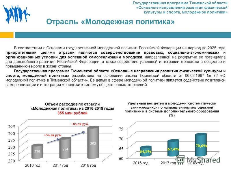 Отрасль «Молодежная политика» В соответствии с Основами государственной молодёжной политики Российской Федерации на период до 2025 года приоритетными целями отрасли являются совершенствование правовых, социально-экономических и организационных услови