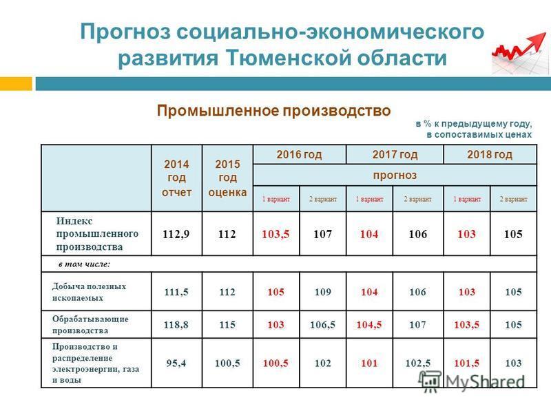Прогноз социально-экономического развития Тюменской области Промышленное производство в % к предыдущему году, в сопоставимых ценах 2014 год отчет 2015 год оценка 2016 год 2017 год 2018 год прогноз 1 вариант 2 вариант 1 вариант 2 вариант 1 вариант 2 в