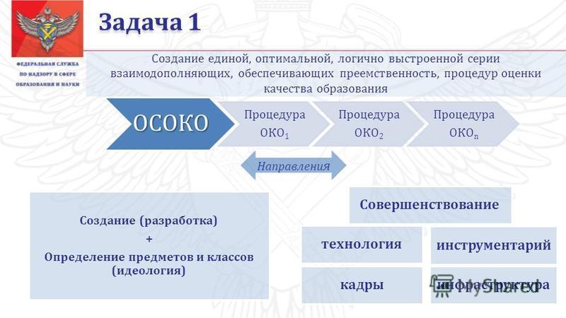 Задача 1 Создание единой, оптимальной, логично выстроенной серии взаимодополняющих, обеспечивающих преемственность, процедур оценки качества образованияОСОКО Процедура ОКО1 Процедура ОКО2 Процедура ОКОn Совершенствование кадры инструментарий инфрастр