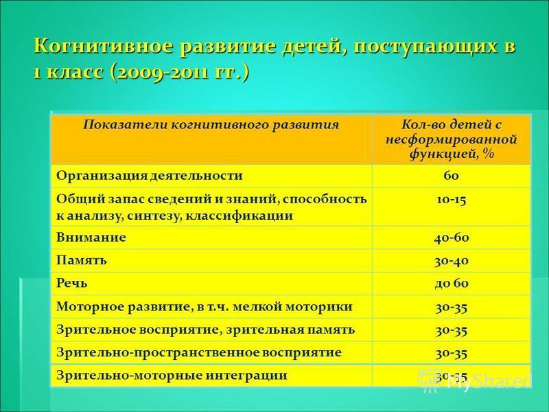 Когнитивное развитие детей, поступающих в 1 класс (2009-2011 гг.) Показатели когнитивного развития Кол-во детей с несформированной функцией, % Организация деятельности 60 Общий запас сведений и знаний, способность к анализу, синтезу, классификации 10