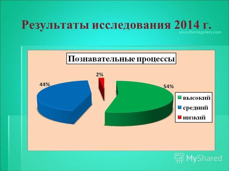 Результаты исследования 2014 г. www.themegallery.com
