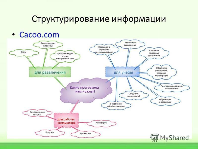 Структурирование информации Cacoo.com
