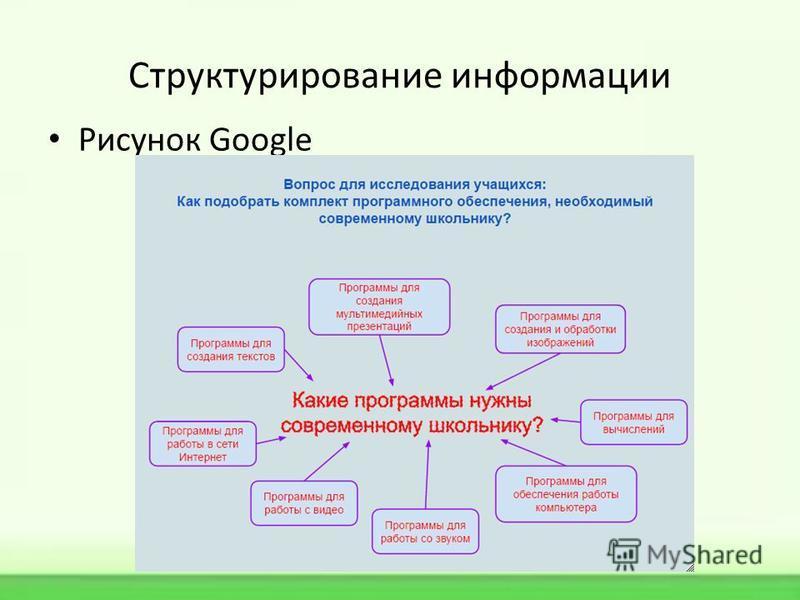 Структурирование информации Рисунок Google