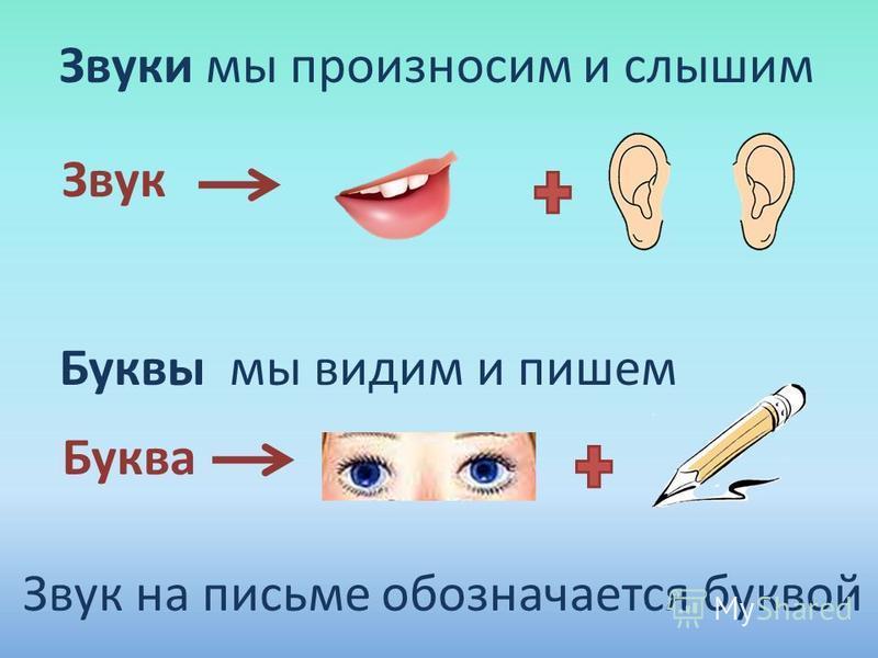 Звуки мы произносим и слышим Звук Буквы мы видим и пишем Буква Звук на письме обозначается буквой