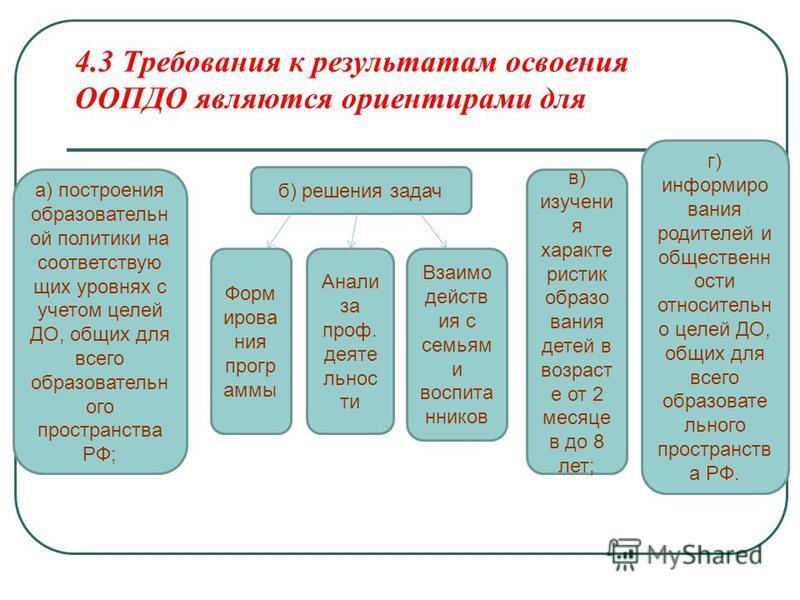 4.3 Требования к результатам освоения ООПДО являются ориентирами для а) построения образоватьельн ой политики на соответствую щих уровнях с учетом целей ДО, общих для всего образоватьельн ого пространства РФ; б) решения задач Форм ирова ния прогр амм