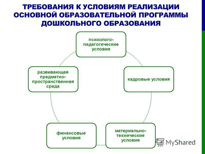 ТРЕБОВАНИЯ К УСЛОВИЯМ РЕАЛИЗАЦИИ ОСНОВНОЙ ОБРАЗОВАТЕЛЬНОЙ ПРОГРАММЫ ДОШКОЛЬНОГО ОБРАЗОВАНИЯ психолого- педагогические условия кадровые условия материально- технические условия финансовые условия развивающая предметно- пространственная среда