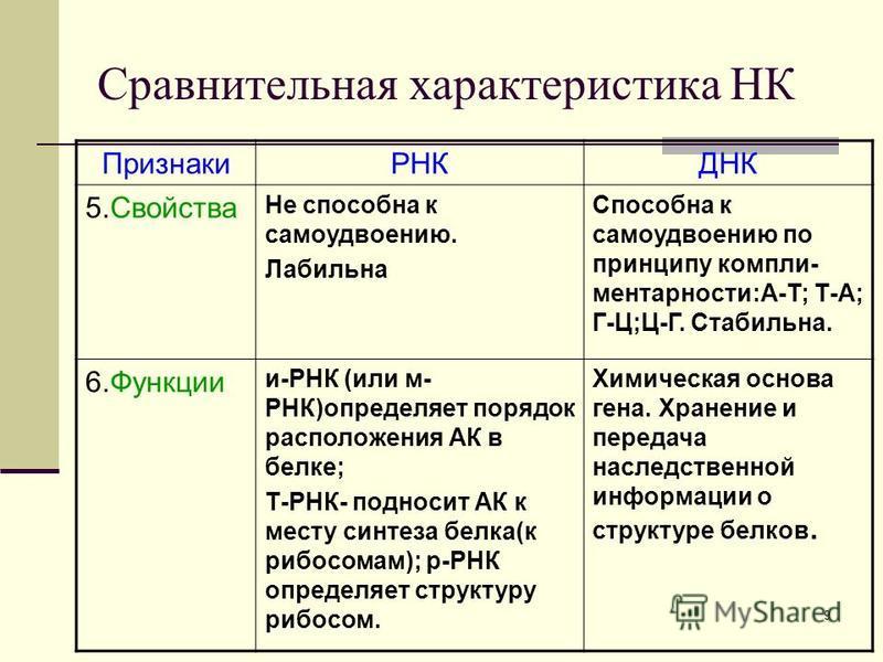 8 Сравнительная характеристика НК ПризнакиРНКДНК 4. Состав нуклеотида 1. Азотистое основание (А-аденин, У- урацил, Г- гуанин,Ц-цитозин). 2. Углевод рибоза 3. Остаток фосфорной кислоты 1. Азотистое основание (А-аденин, Т-тимин, Г-гуанин,Ц-цитозин). 2.