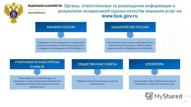 4 Определяет состав информации о результатах независимой оценки качества оказания услуг и порядок ее размещения на сайте bus.gov.ru Органы, ответственные за размещение информации о результатах независимой оценки качества оказания услуг на www.bus.gov