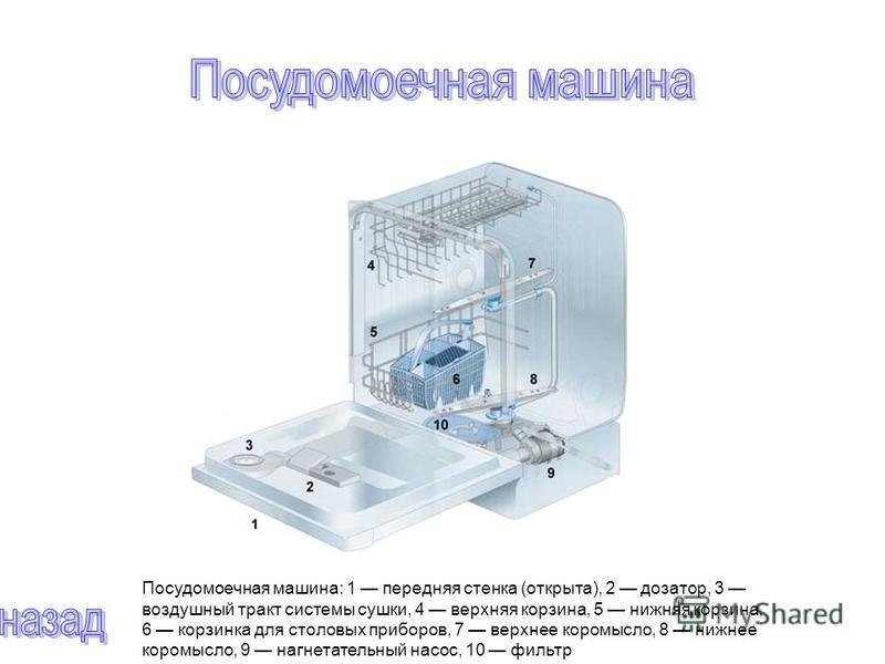 Посудомоечная машина: 1 передняя стенка (открыта), 2 дозатор, 3 воздушный тракт системы сушки, 4 верхняя корзина, 5 нижняя корзина, 6 корзинка для столовых приборов, 7 верхнее коромысло, 8 нижнее коромысло, 9 нагнетательный насос, 10 фильтр