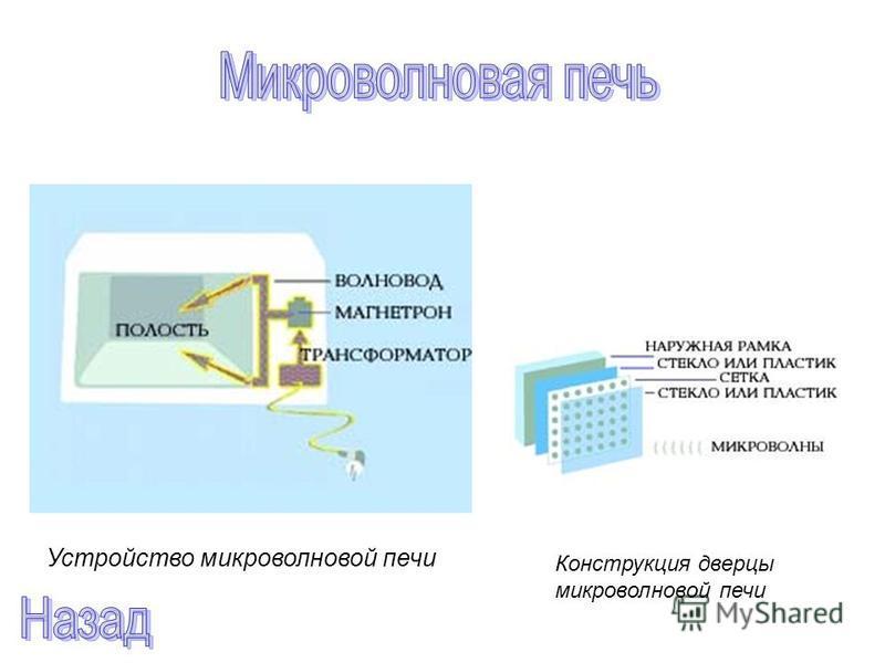 Устройство микроволновой печи Конструкция дверцы микроволновой печи