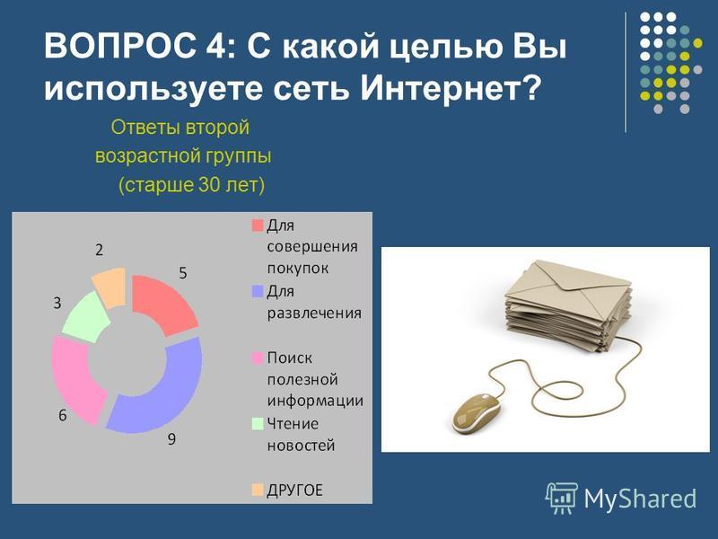 ВОПРОС 4: С какой целью Вы используете сеть Интернет? Ответы второй возрастной группы (старше 30 лет)