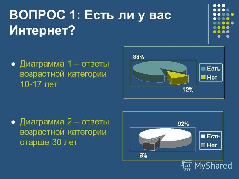 ВОПРОС 1: Есть ли у вас Интернет? Диаграмма 1 – ответы возрастной категории 10-17 лет Диаграмма 2 – ответы возрастной категории старше 30 лет