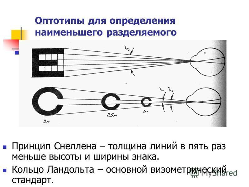Принцип Снеллена – толщина линий в пять раз меньше высоты и ширины знака. Кольцо Ландольта – основной визометрический стандарт. Оптотипы для определения наименьшего разделяемого