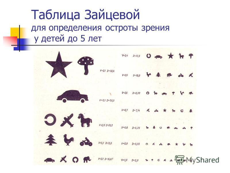 Таблица Зайцевой для определения остроты зрения у детей до 5 лет