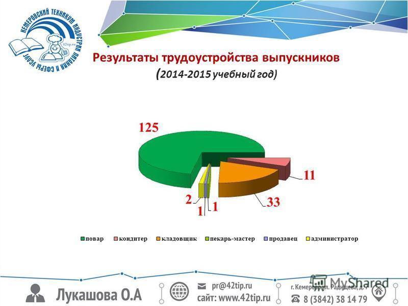 Результаты трудоустройства выпускников ( 2014-2015 учебный год)