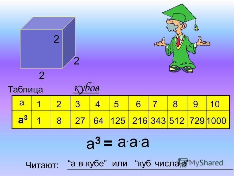 а 1 1 2 8 3 2764 45 125 678910 2163435127291000 Таблица кубов а 3 = а 3 а 3 а.а.а.а.а Читают: а в кубеили куб числа а 2 2 2