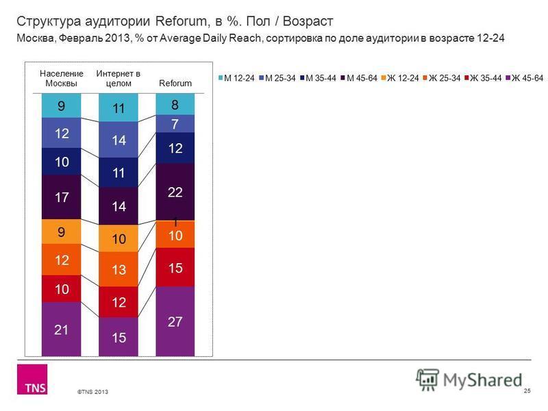 ©TNS 2013 X AXIS LOWER LIMIT UPPER LIMIT CHART TOP Y AXIS LIMIT Структура аудитории Reforum, в %. Пол / Возраст 25 Москва, Февраль 2013, % от Average Daily Reach, сортировка по доле аудитории в возрасте 12-24