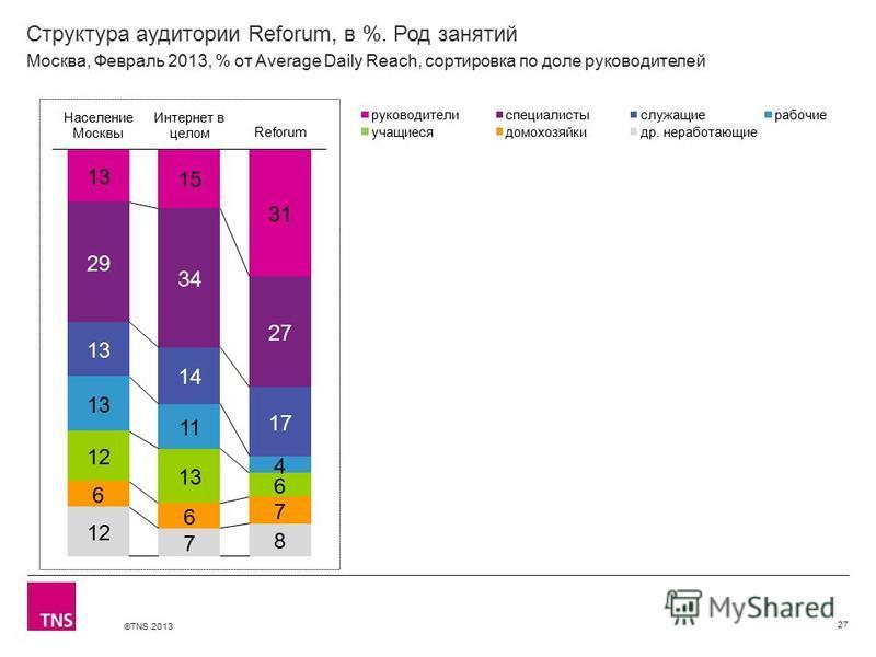 ©TNS 2013 X AXIS LOWER LIMIT UPPER LIMIT CHART TOP Y AXIS LIMIT Структура аудитории Reforum, в %. Род занятий 27 Москва, Февраль 2013, % от Average Daily Reach, сортировка по доле руководителей