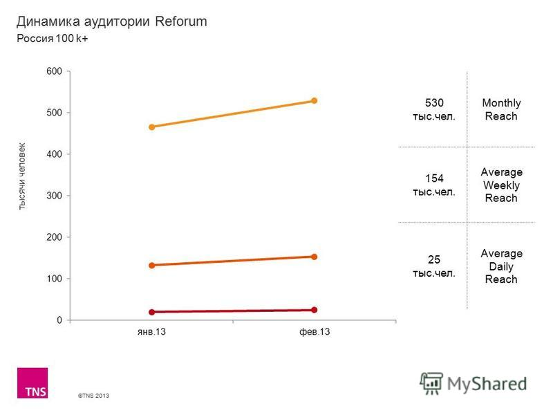 ©TNS 2013 X AXIS LOWER LIMIT UPPER LIMIT CHART TOP Y AXIS LIMIT Динамика аудитории Reforum 530 тыс.чел. Monthly Reach 154 тыс.чел. Average Weekly Reach 25 тыс.чел. Average Daily Reach Россия 100 k+ тысячи человек
