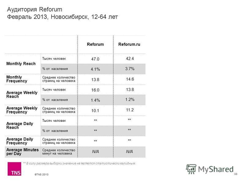 ©TNS 2013 X AXIS LOWER LIMIT UPPER LIMIT CHART TOP Y AXIS LIMIT Аудитория Reforum Февраль 2013, Новосибирск, 12-64 лет 33 ReforumReforum.ru Monthly Reach Тысяч человек 47.0 42.4 % от населения 4.1% 3.7% Monthly Frequency Среднее количество страниц на