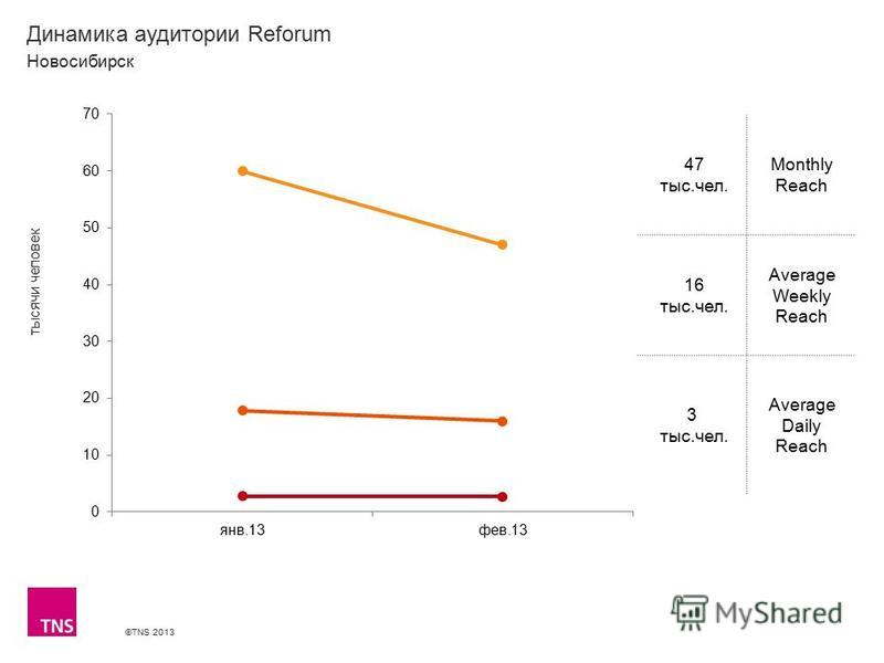 ©TNS 2013 X AXIS LOWER LIMIT UPPER LIMIT CHART TOP Y AXIS LIMIT Динамика аудитории Reforum 47 тыс.чел. Monthly Reach 16 тыс.чел. Average Weekly Reach 3 тыс.чел. Average Daily Reach Новосибирск тысячи человек