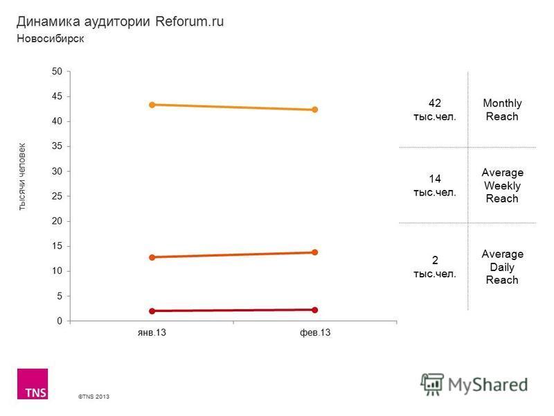 ©TNS 2013 X AXIS LOWER LIMIT UPPER LIMIT CHART TOP Y AXIS LIMIT Динамика аудитории Reforum.ru 42 тыс.чел. Monthly Reach 14 тыс.чел. Average Weekly Reach 2 тыс.чел. Average Daily Reach Новосибирск тысячи человек