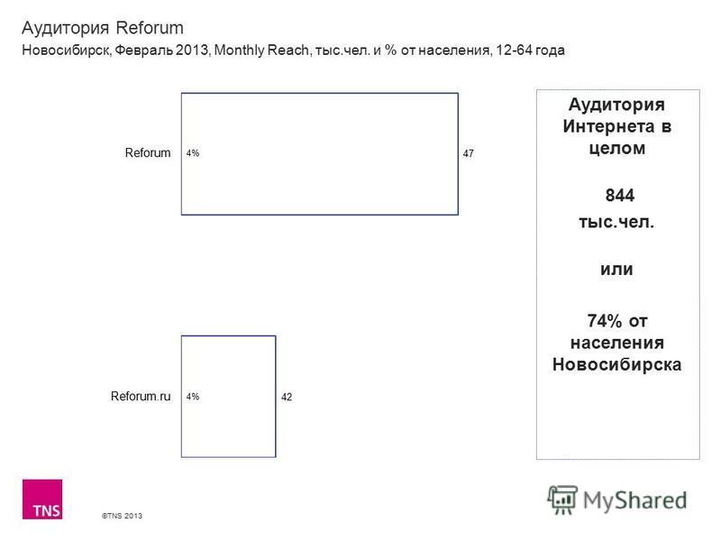 ©TNS 2013 X AXIS LOWER LIMIT UPPER LIMIT CHART TOP Y AXIS LIMIT Аудитория Reforum Новосибирск, Февраль 2013, Monthly Reach, тыс.чел. и % от населения, 12-64 года Аудитория Интернета в целом 844 тыс.чел. или 74% от населения Новосибирска