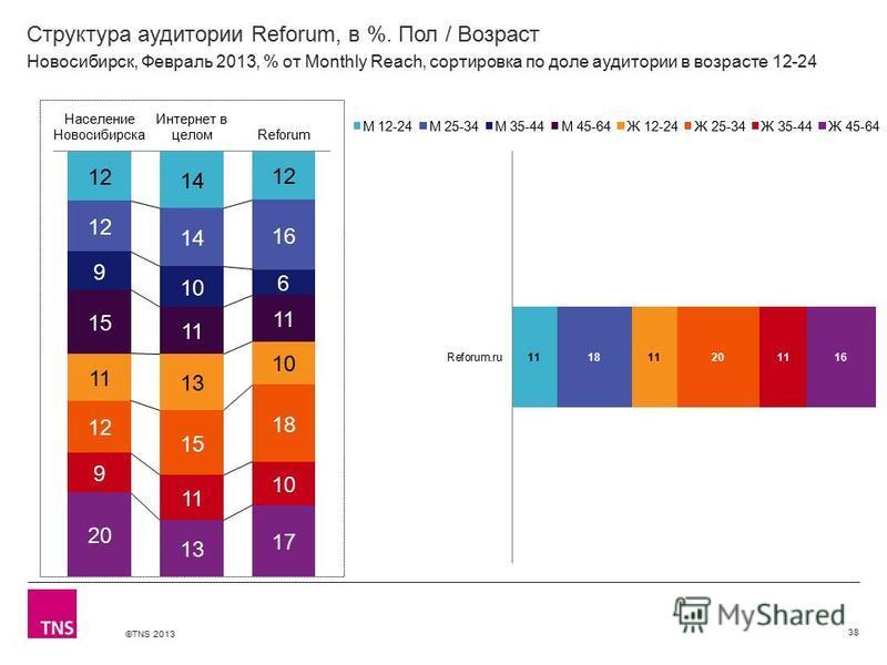©TNS 2013 X AXIS LOWER LIMIT UPPER LIMIT CHART TOP Y AXIS LIMIT Структура аудитории Reforum, в %. Пол / Возраст 38 Новосибирск, Февраль 2013, % от Monthly Reach, сортировка по доле аудитории в возрасте 12-24