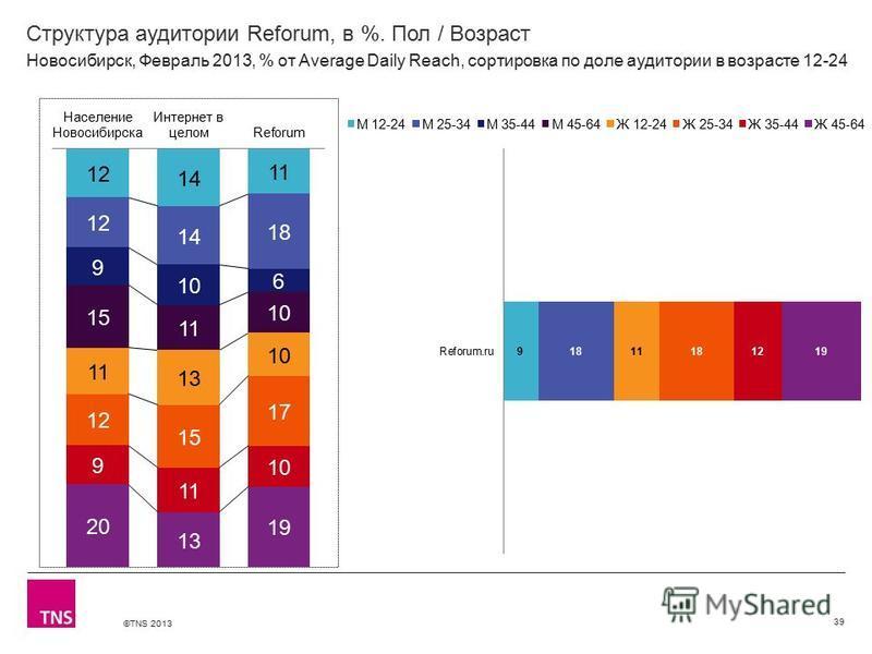 ©TNS 2013 X AXIS LOWER LIMIT UPPER LIMIT CHART TOP Y AXIS LIMIT Структура аудитории Reforum, в %. Пол / Возраст 39 Новосибирск, Февраль 2013, % от Average Daily Reach, сортировка по доле аудитории в возрасте 12-24
