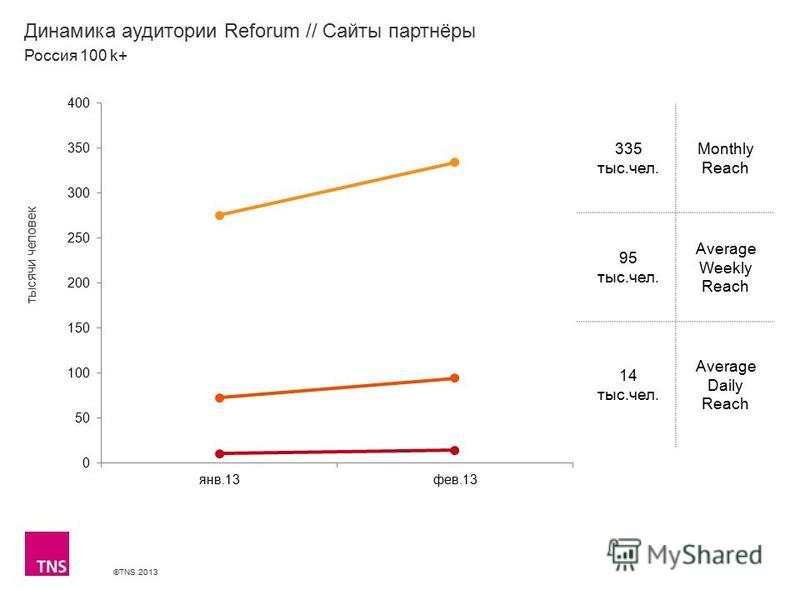 ©TNS 2013 X AXIS LOWER LIMIT UPPER LIMIT CHART TOP Y AXIS LIMIT Динамика аудитории Reforum // Сайты партнёры 335 тыс.чел. Monthly Reach 95 тыс.чел. Average Weekly Reach 14 тыс.чел. Average Daily Reach Россия 100 k+ тысячи человек