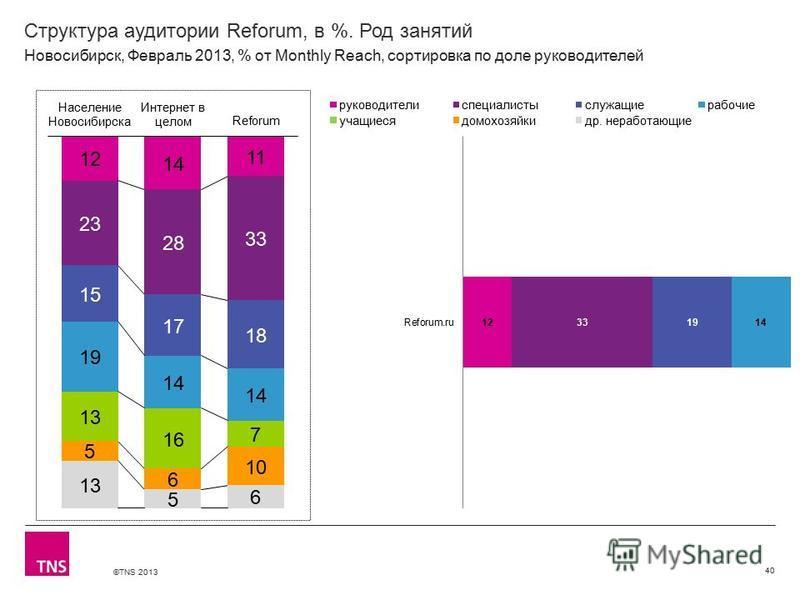 ©TNS 2013 X AXIS LOWER LIMIT UPPER LIMIT CHART TOP Y AXIS LIMIT Структура аудитории Reforum, в %. Род занятий 40 Новосибирск, Февраль 2013, % от Monthly Reach, сортировка по доле руководителей