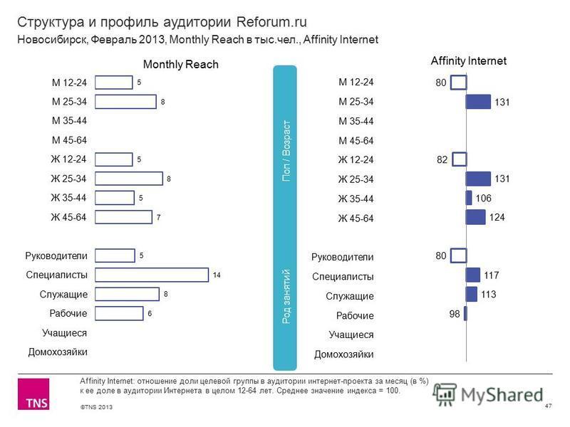 ©TNS 2013 X AXIS LOWER LIMIT UPPER LIMIT CHART TOP Y AXIS LIMIT Структура и профиль аудитории Reforum.ru 47 Affinity Internet: отношение доли целевой группы в аудитории интернет-проекта за месяц (в %) к ее доле в аудитории Интернета в целом 12-64 лет