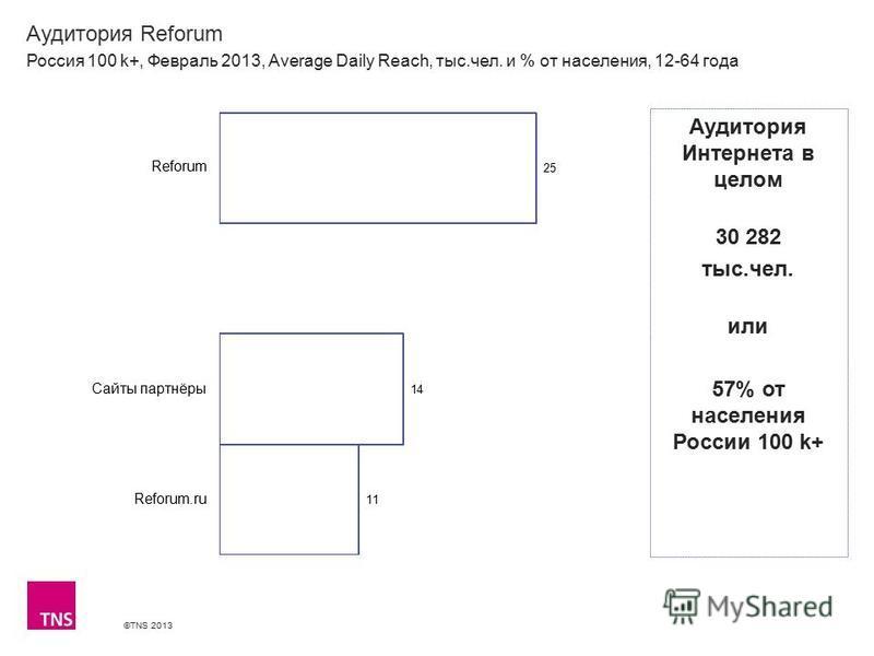 ©TNS 2013 X AXIS LOWER LIMIT UPPER LIMIT CHART TOP Y AXIS LIMIT Аудитория Reforum Россия 100 k+, Февраль 2013, Average Daily Reach, тыс.чел. и % от населения, 12-64 года Аудитория Интернета в целом 30 282 тыс.чел. или 57% от населения России 100 k+