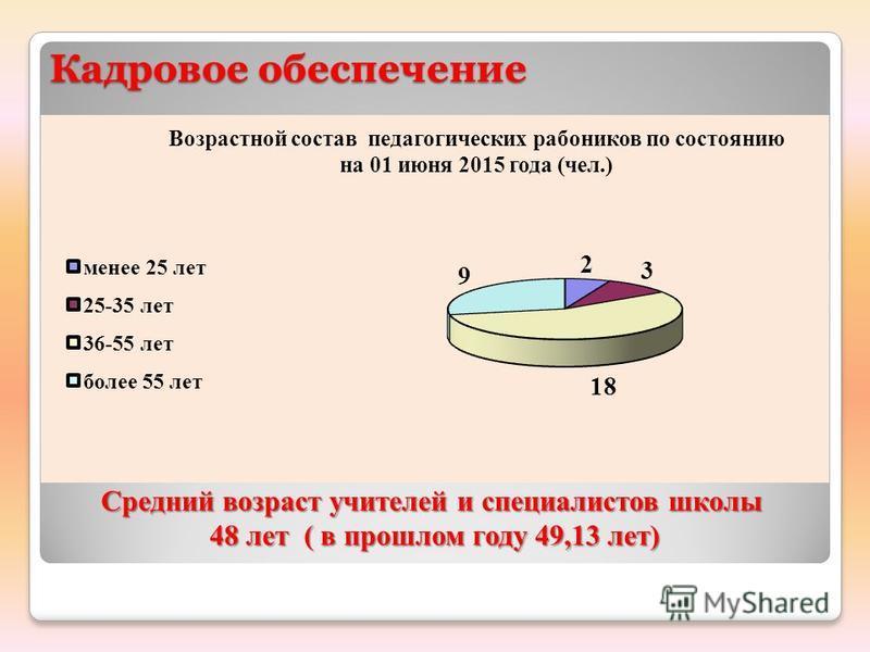 Кадровое обеспечение Средний возраст учителей и специалистов школы 48 лет ( в прошлом году 49,13 лет) 48 лет ( в прошлом году 49,13 лет)