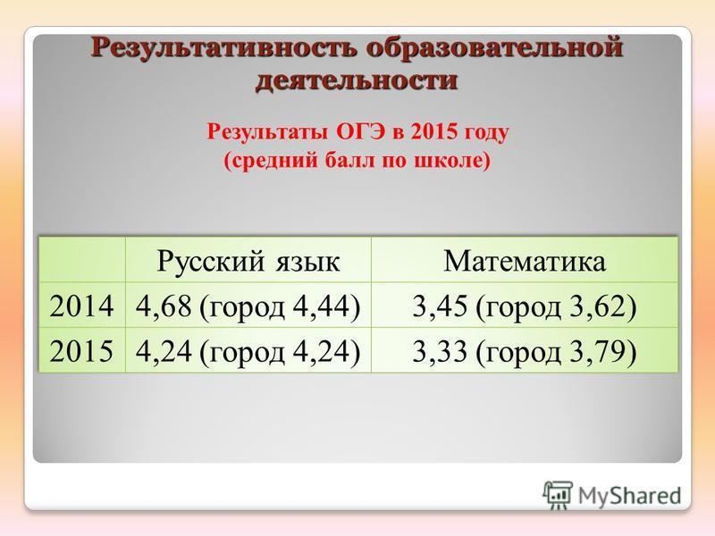 Результативность образовательной деятельности Результативность образовательной деятельности Результаты ОГЭ в 2015 году (средний балл по школе)