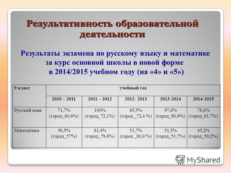 Результативность образовательной деятельности Результативность образовательной деятельности Результаты экзамена по русскому языку и математике за курс основной школы в новой форме в 2014/2015 учебном году (на «4» и «5») 9 класс учебный год 2010 – 201
