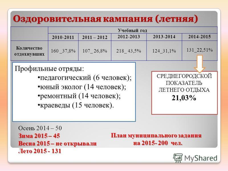 Оздоровительная кампания (летняя) Учебный год 2010-20112011 – 2012 2012-20132013-20142014-2015 Количество отдохнувших 160 _37,8%107_ 26,8%218_ 43,5%124_31,1% 131_22,51% Профильные отряды: педагогический (6 человек); юный эколог (14 человек); ремонтны