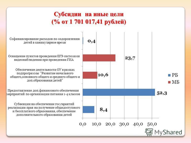 Субсидии на иные цели (% от 1 701 017,41 рублей)