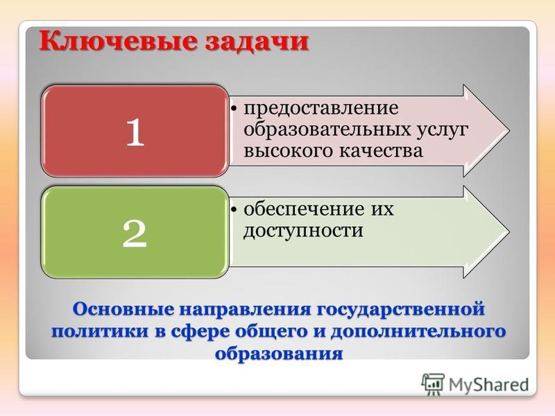 Основные направления государственной политики в сфере общего и дополнительного образования Ключевые задачи предоставление образовательных услуг высокого качества 1 обеспечение их доступности 2