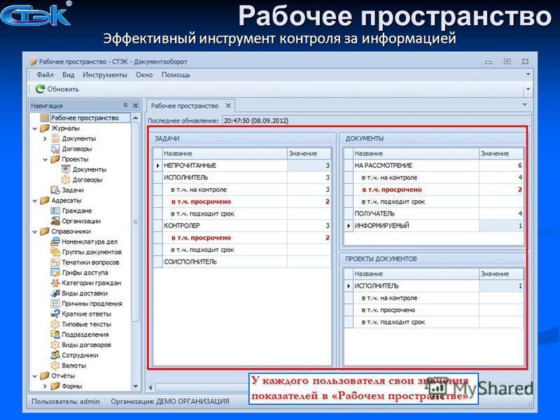 Эффективный инструмент контроля за информацией У каждого пользователя свои значения показателей в «Рабочем пространстве» Рабочее пространство