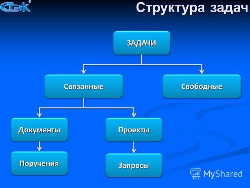 Структура задач ЗАДАЧИЗАДАЧИ Документы Документы ПроектыПроекты Связанные Связанные СвободныеСвободные Поручения Поручения Запросы Запросы