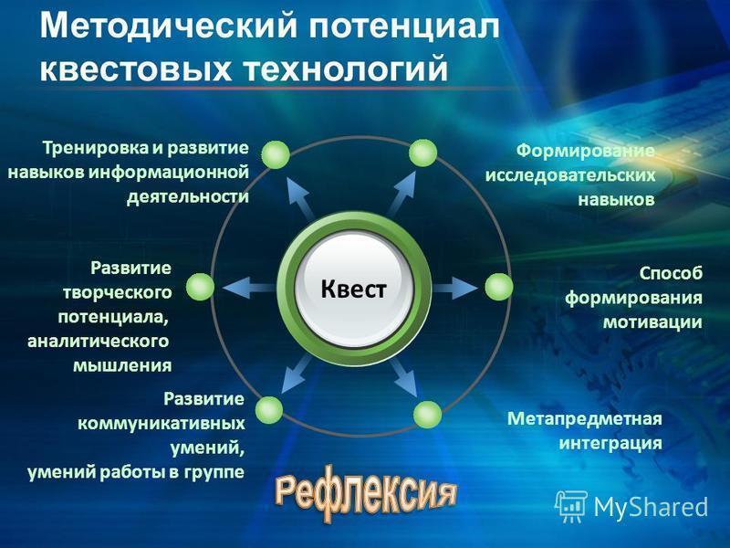 Квест Формирование исследовательских навыков Тренировка и развитие навыков информационной деятельности Способ формирования мотивации Метапредметная интеграция Развитие творческого потенциала, аналитического мышления Развитие коммуникативных умений, у