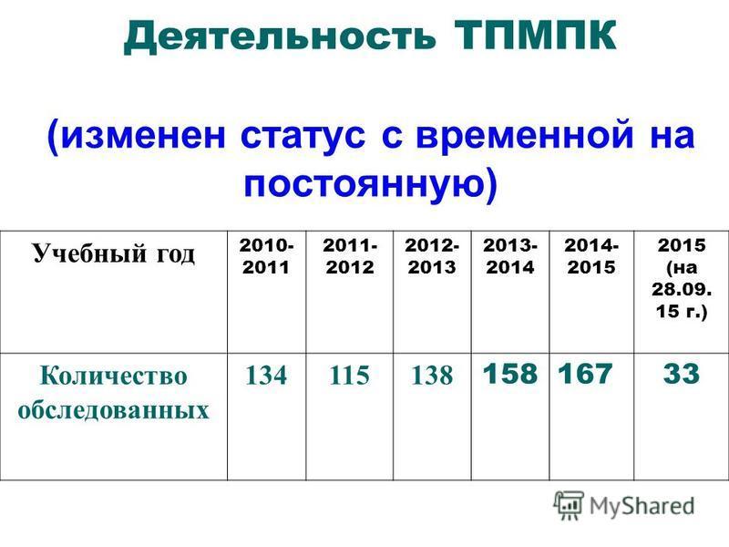 Деятельность ТПМПК (изменен статус с временной на постоянную) Учебный год 2010- 2011 2011- 2012 2012- 2013 2013- 2014 2014- 2015 2015 (на 28.09. 15 г.) Количество обследованных 134115138 15816733