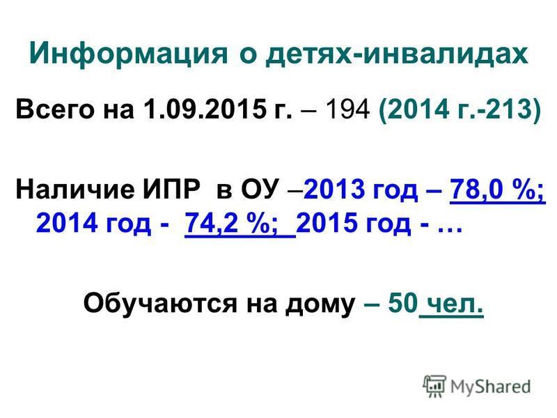 Информация о детях-инвалидах Всего на 1.09.2015 г. – 194 (2014 г.-213) Наличие ИПР в ОУ –2013 год – 78,0 %; 2014 год - 74,2 %; 2015 год - … Обучаются на дому – 50 чел.