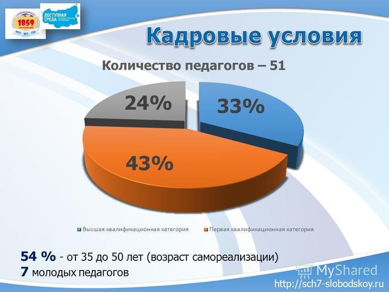 54 % - от 35 до 50 лет (возраст самореализации) 7 молодых педагогов