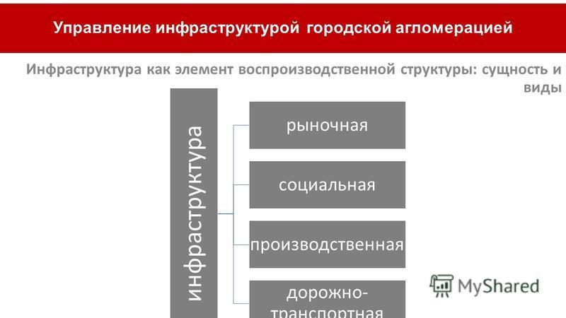 Инфраструктура как элемент воспроизводственной структуры: сущность и виды Управление инфраструктурой городской агломерацией инфраструктура рыночная социальная производственная дорожно- транспортная